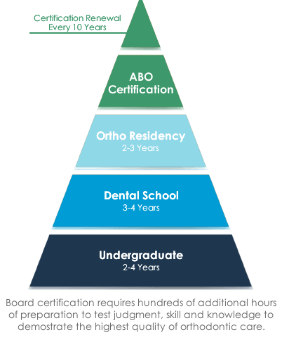 education pyramid